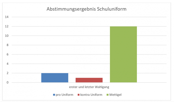 Abstimmungsergebnis Schuluniform
